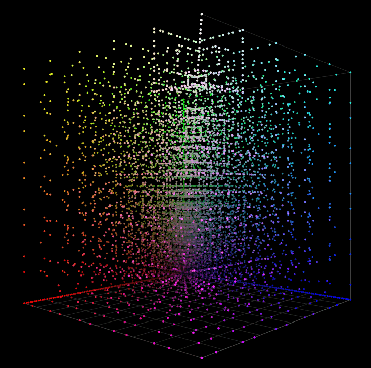 3D RGB Color Cube Of The Profiling Patch Set