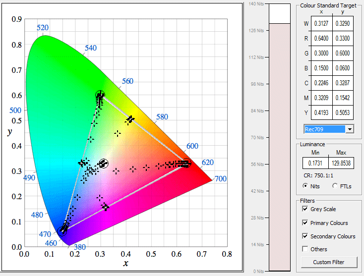 CIE chart of Rec 709 Gamma 2.2 LUT from final custom color space