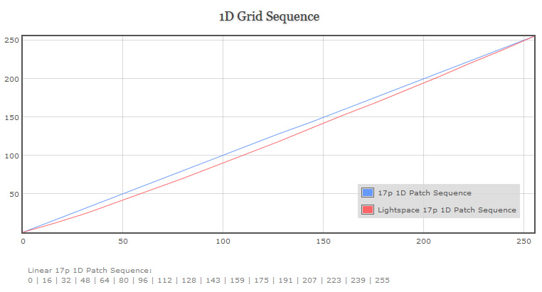 1D Grid Sequence Graph For Custom Patch Set