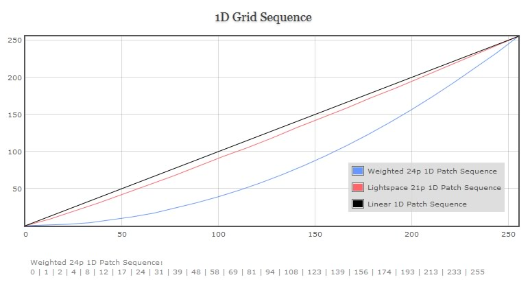 1D Grid Sequence Graph Of 100% Weighted Grid Sequence