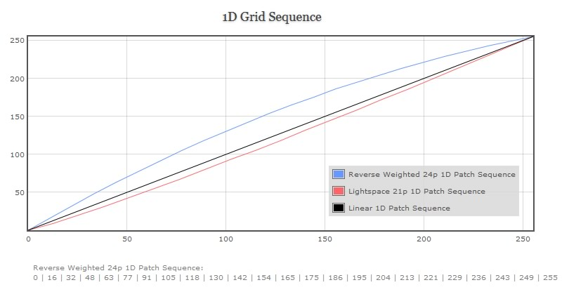 1D Grid Sequence Graph Of 50% Reverse Weighted Grid Sequence