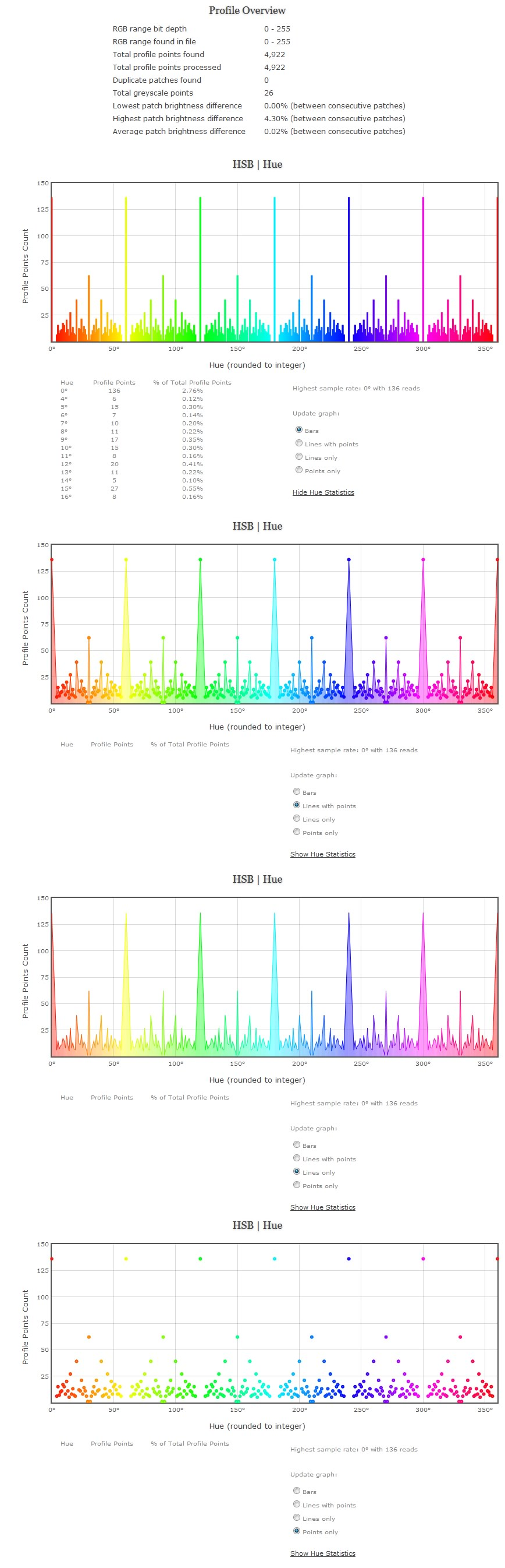 Profile Overview & Hue Statistics Of Custom 17^3 Grid Sequence Patch Set With Custom 26 Point Greyscale